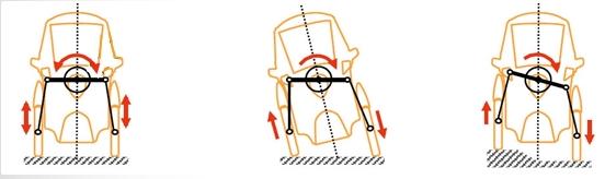 i-Road - système active lean