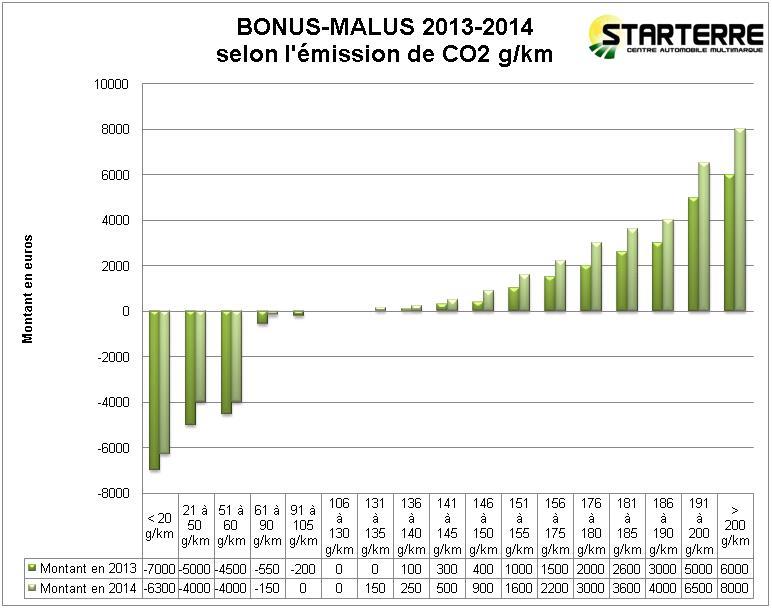 Bonus-malus automobile 2014