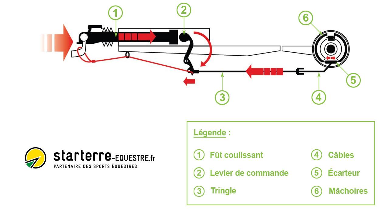 Principe du fonctionnement des freins d'une remorque