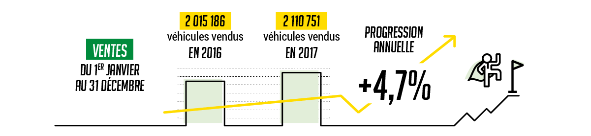 UNE BELLE PROGRESSION DES VENTES POUR LE MARCHÉ AUTOMOBILE !