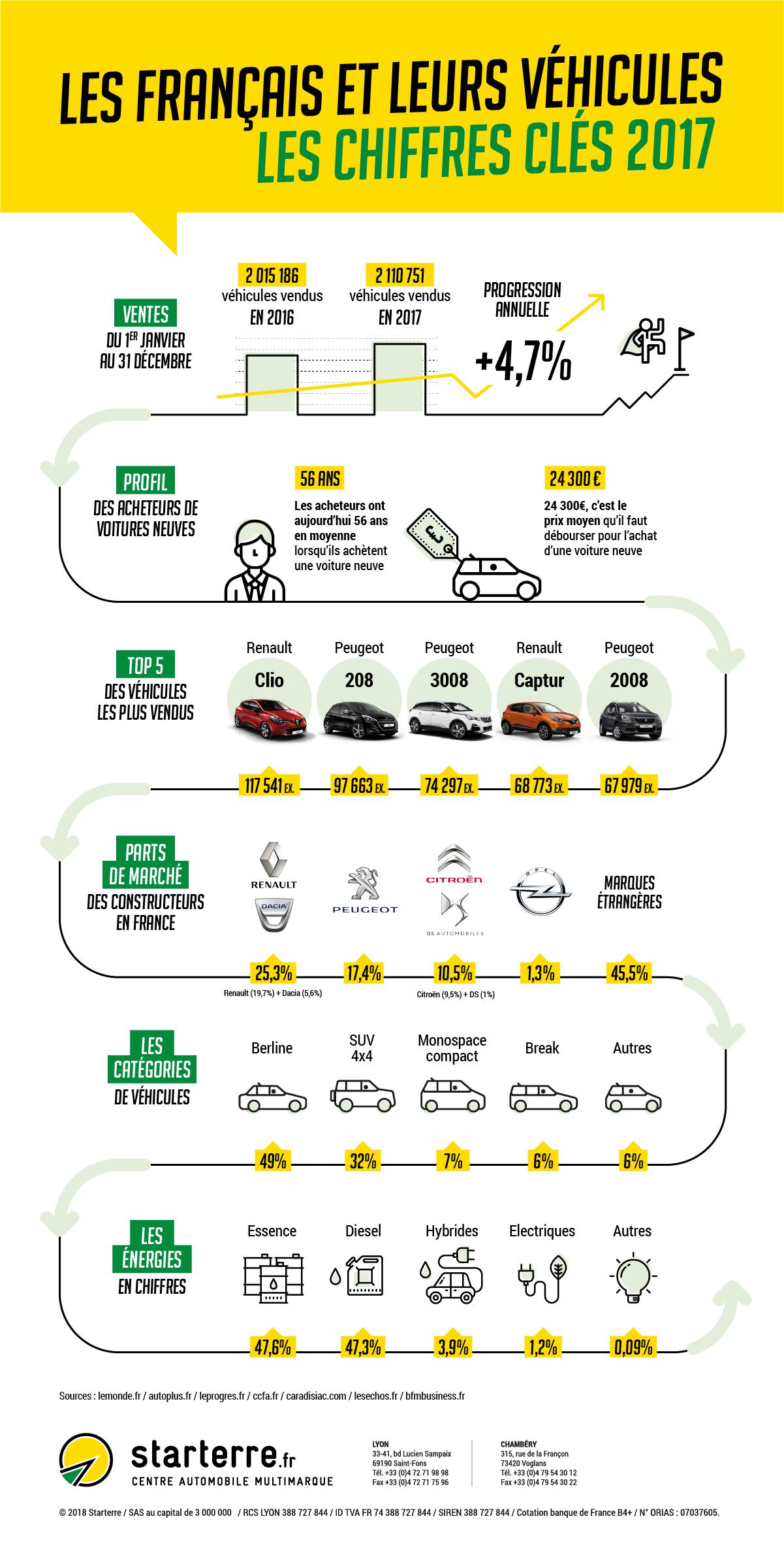 Infographie automobile des ventes 2017 - Starterre