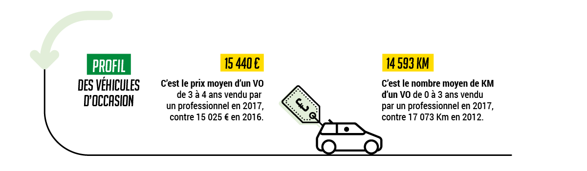 infographie-automobile-occasion-2017-starterre-02