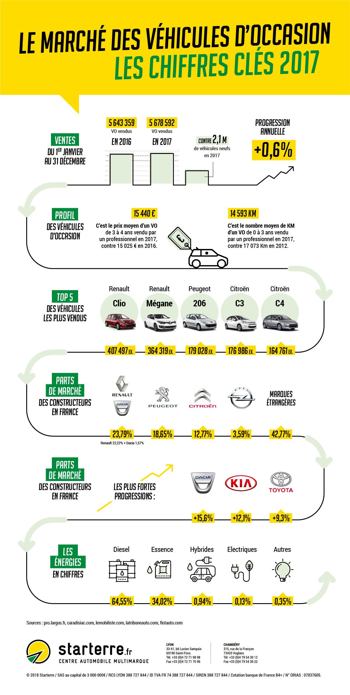 infographie-automobile-occasion-2017-starterre