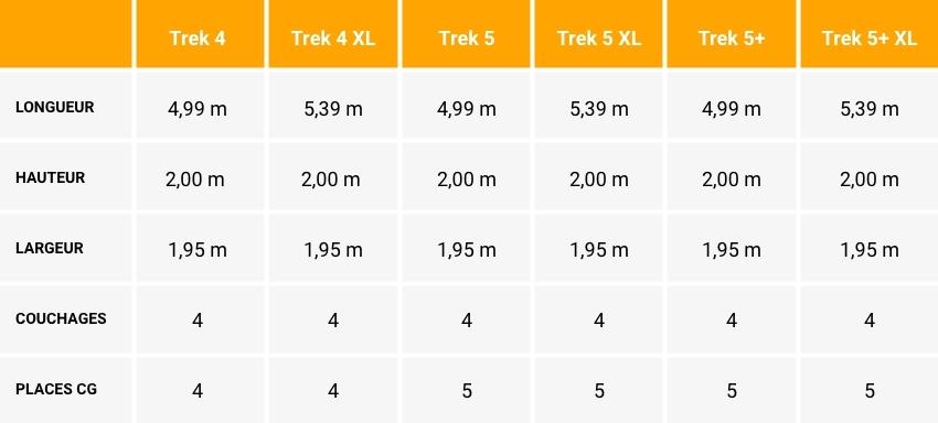 tableau comparatif gamme Hanroad Trek